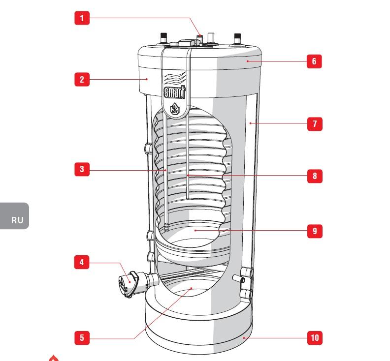 Какой теплообменник лучше в бойлере Пластины теплообменника Alfa Laval M15-MFL Ачинск