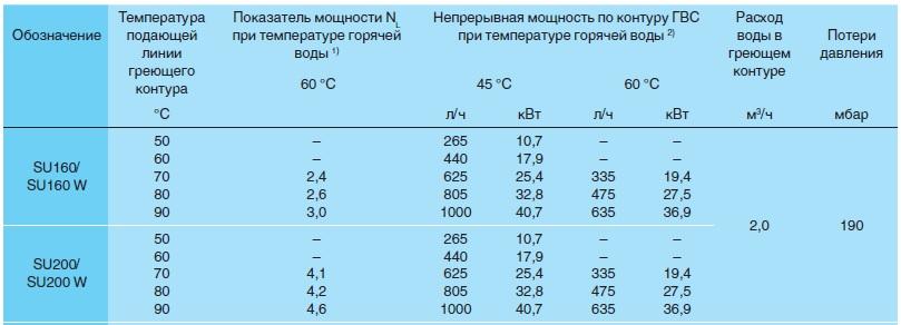 Расчет мощности теплообменника для гвс Кожухотрубный испаритель Alfa Laval DM1-328-3 Воткинск