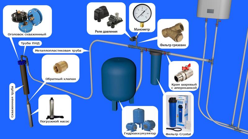 Подключение гидробака в систему водоснабжения своими руками 21